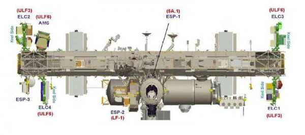 Locations of the 4 ELCs on the ISS