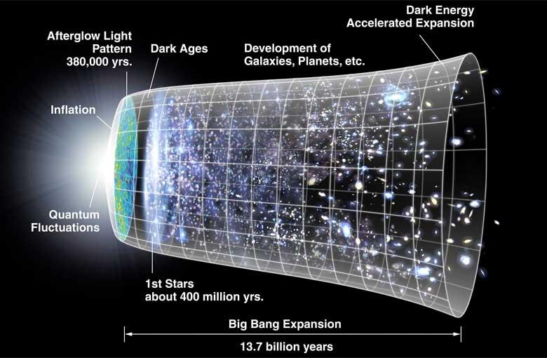 What! No Big Bang?